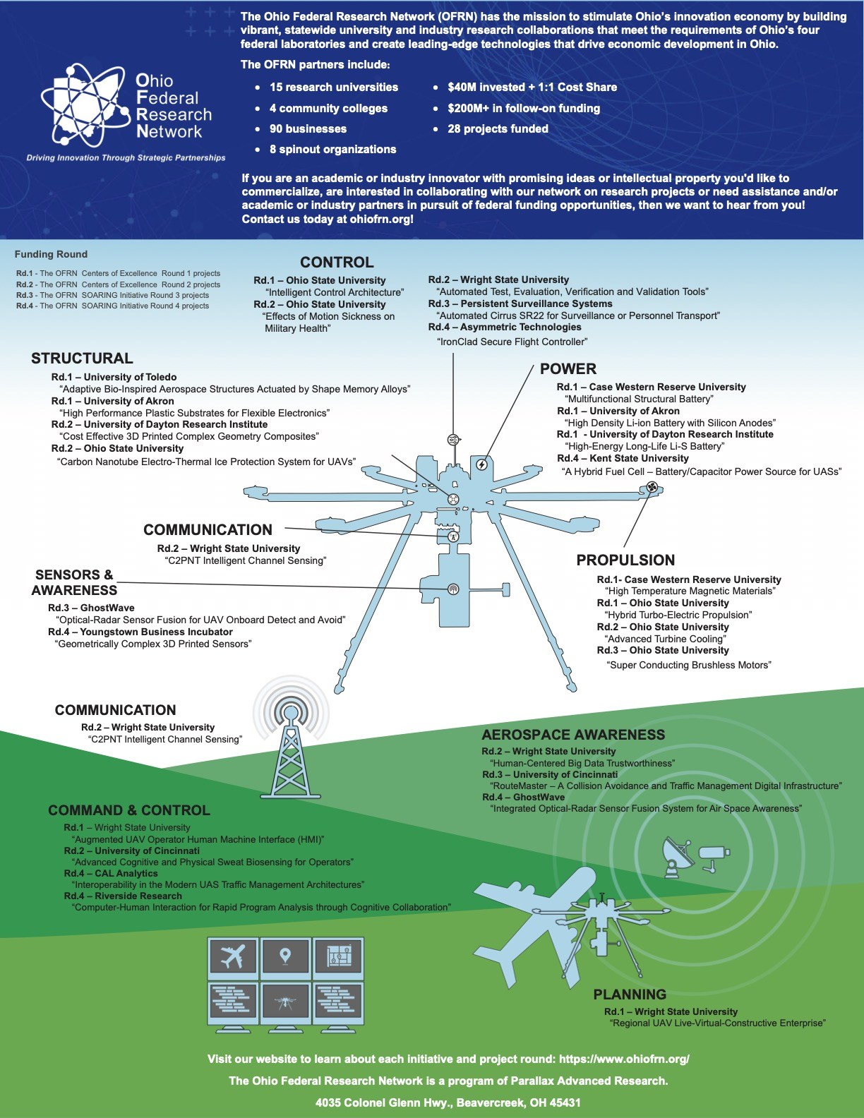 The Ohio Federal Research Network research projects infographic