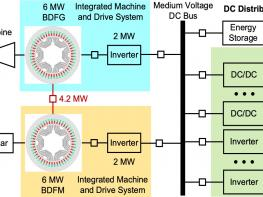 Powertrain architecture using brushless doubly-fed machines based on dc distribution system